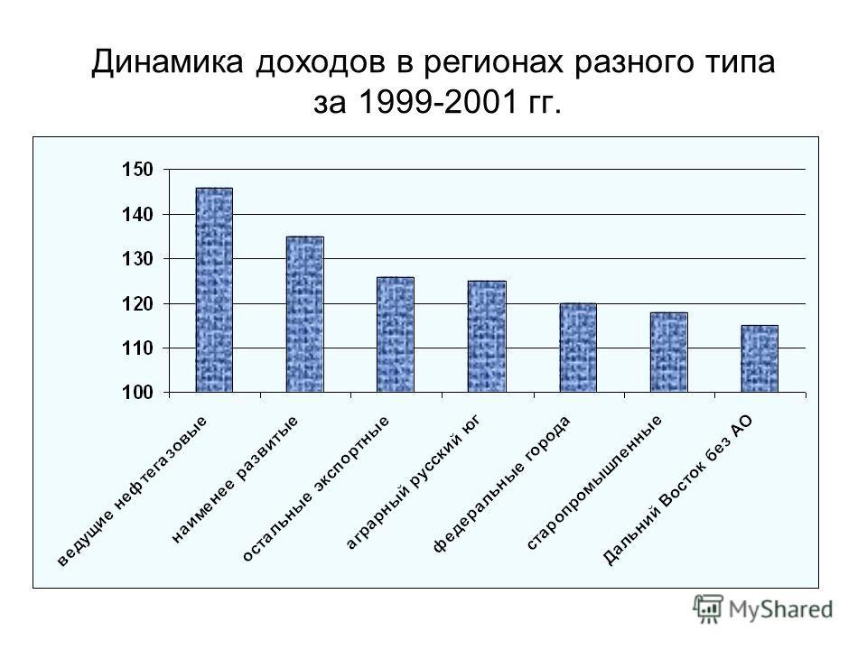 Динамика доходов в регионах разного типа за 1999-2001 гг.