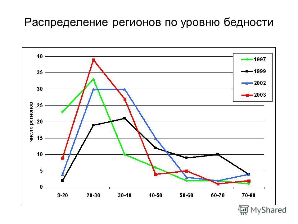 Распределение регионов по уровню бедности