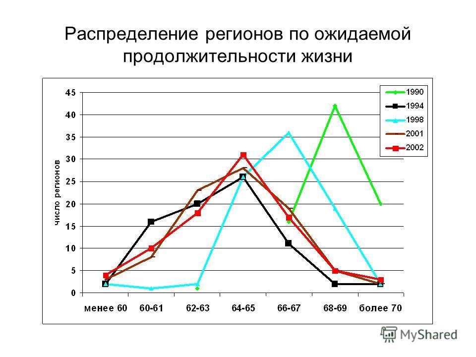 Распределение регионов по ожидаемой продолжительности жизни