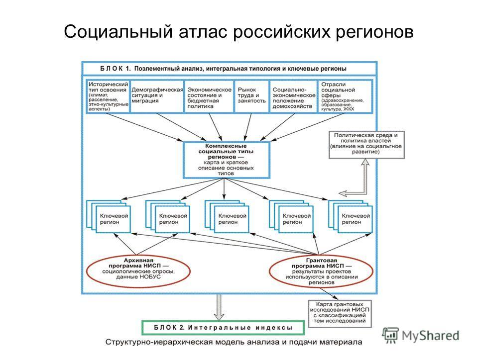 Социальный атлас российских регионов