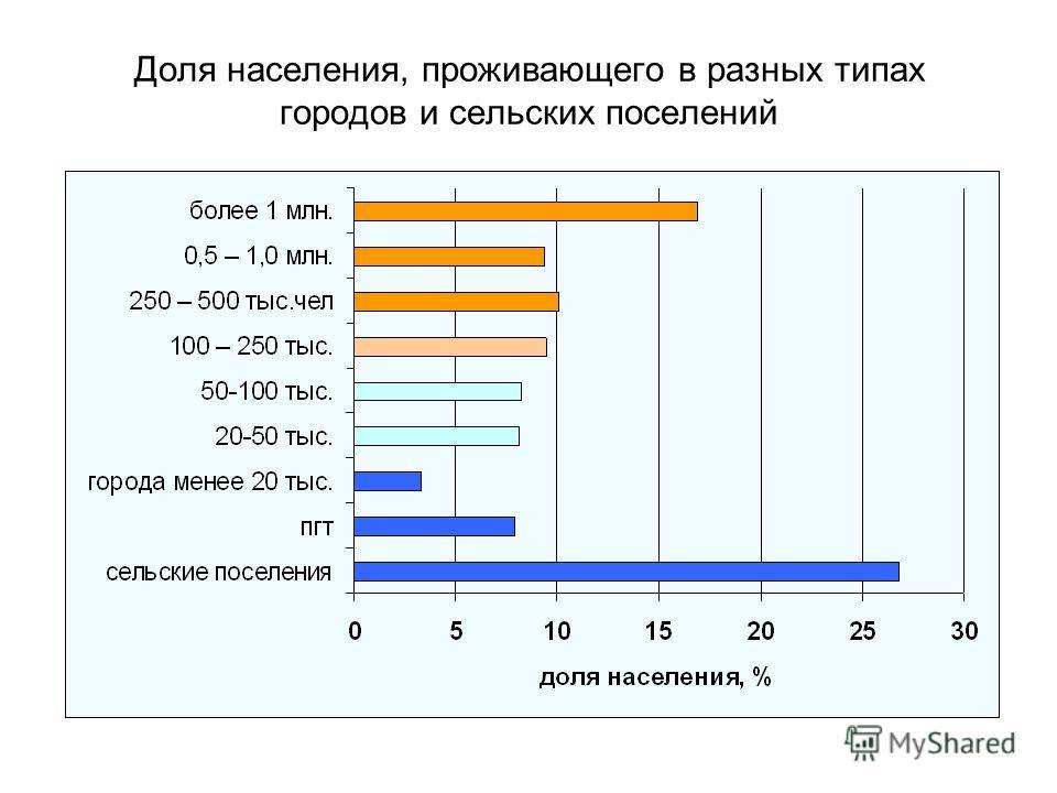 Доля населения, проживающего в разных типах городов и сельских поселений