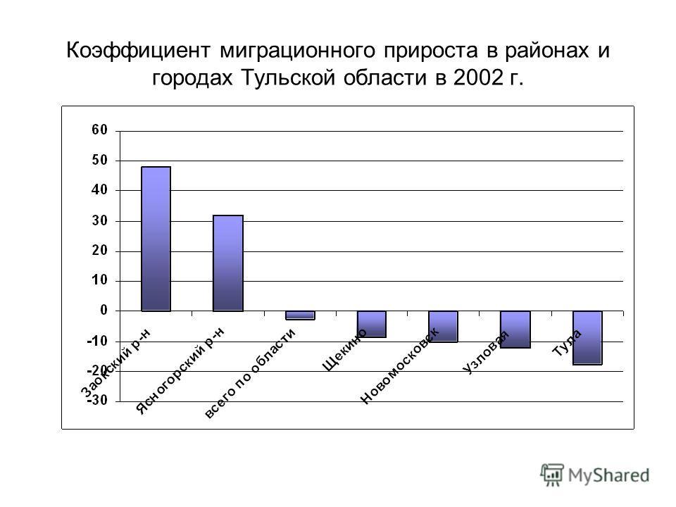 Коэффициент миграционного прироста в районах и городах Тульской области в 2002 г.