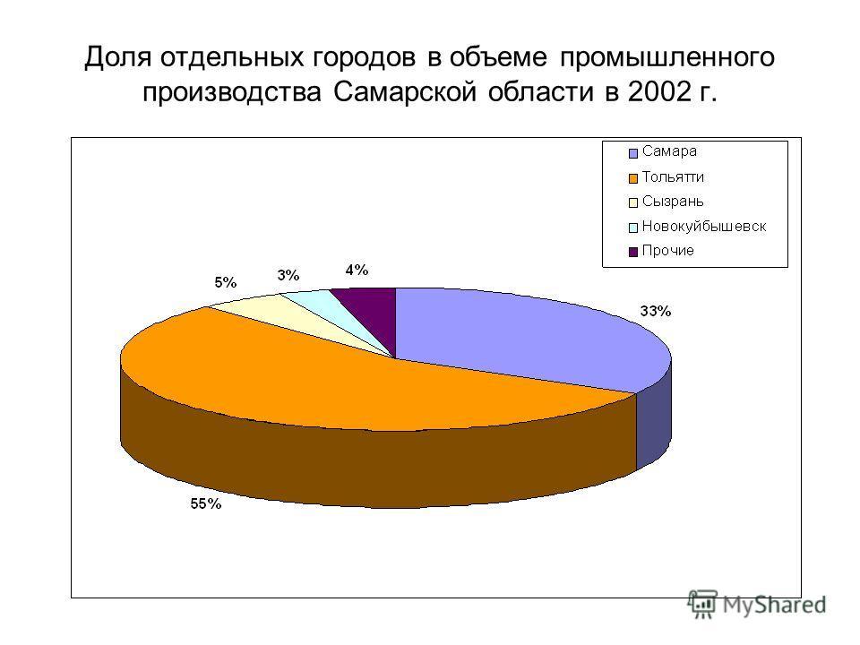 Доля отдельных городов в объеме промышленного производства Самарской области в 2002 г.