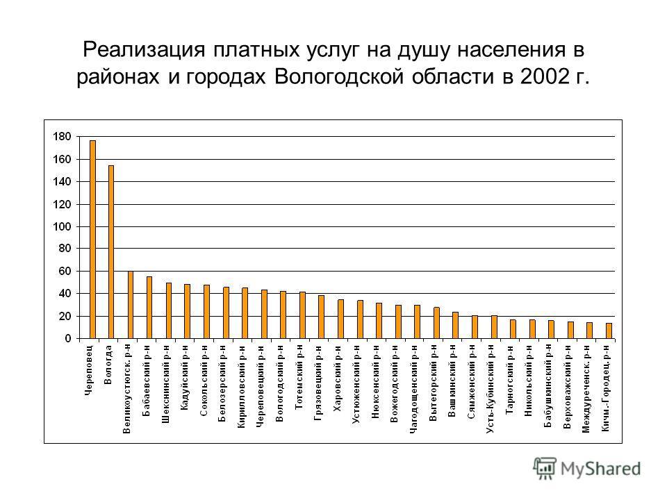 Реализация платных услуг на душу населения в районах и городах Вологодской области в 2002 г.