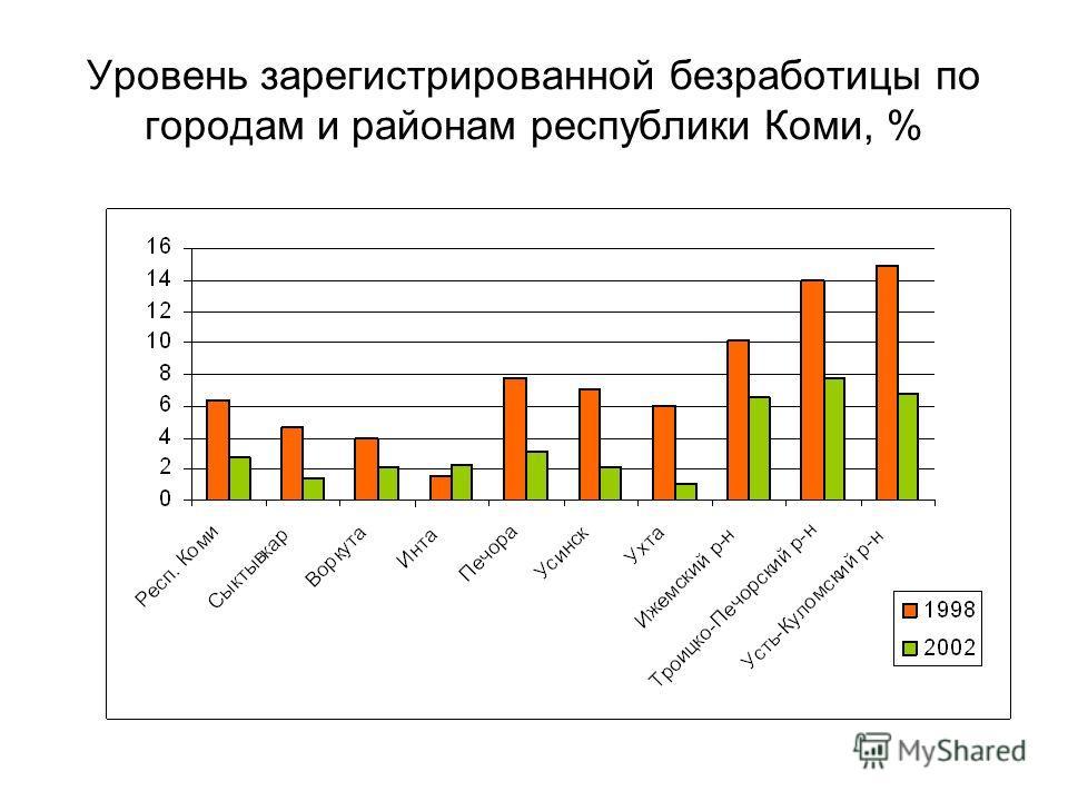 Уровень зарегистрированной безработицы по городам и районам республики Коми, %