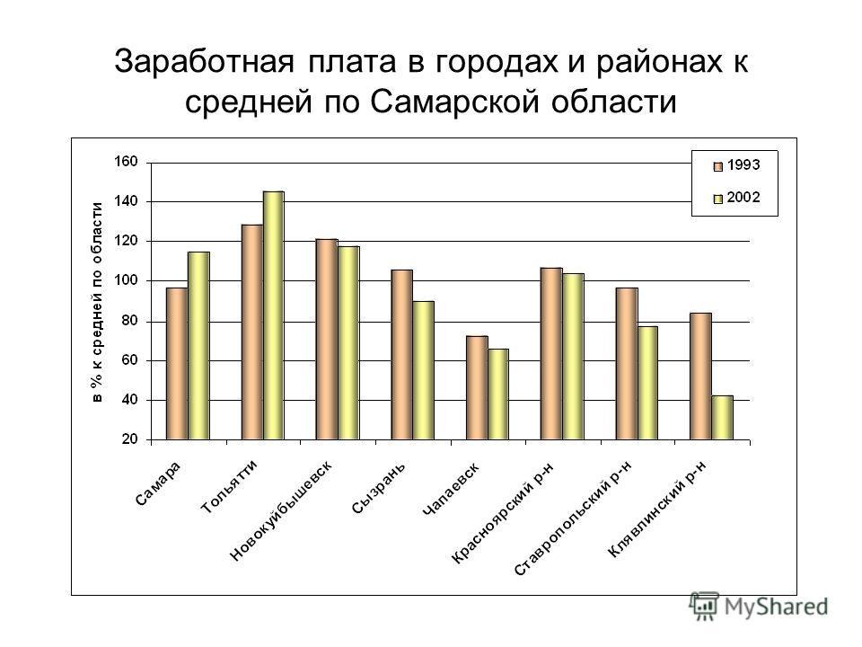 Заработная плата в городах и районах к средней по Самарской области