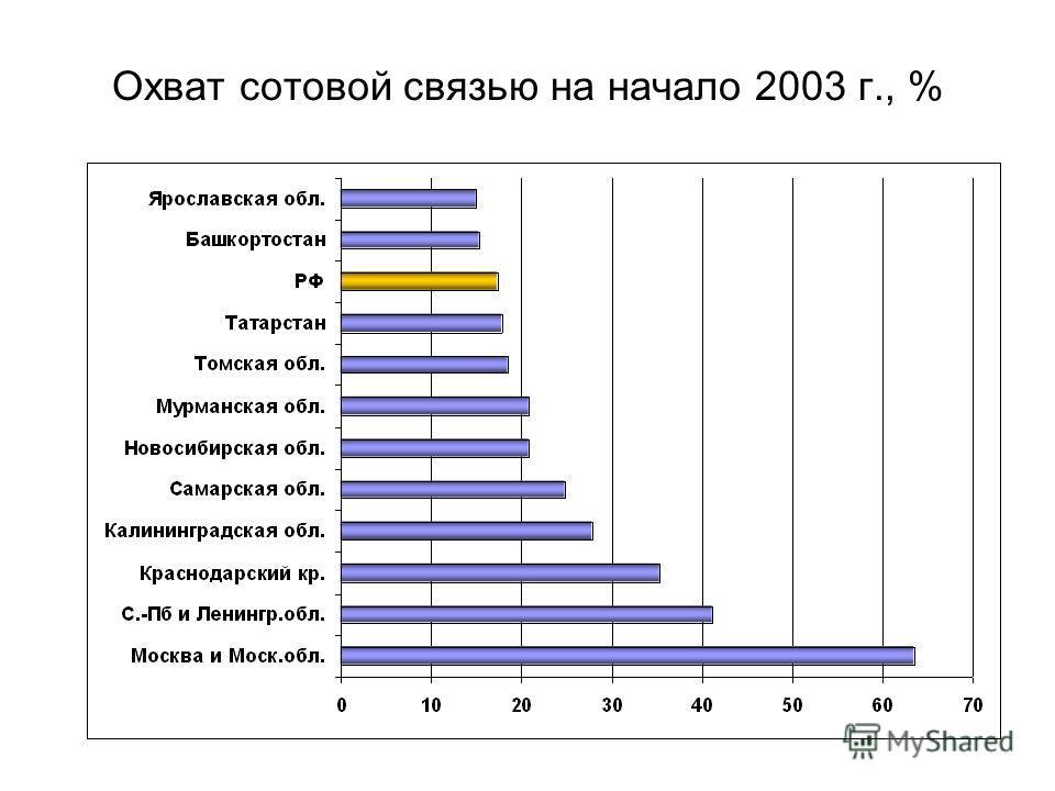 Охват сотовой связью на начало 2003 г., %