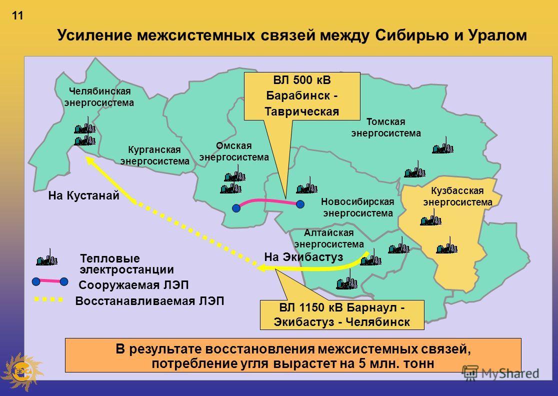 11 Челябинская энергосистема Курганская энергосистема Кузбасская энергосистема Новосибирская энергосистема Омская энергосистема Томская энергосистема Алтайская энергосистема На Экибастуз На Кустанай ВЛ 500 кВ Барабинск - Таврическая ВЛ 1150 кВ Барнау
