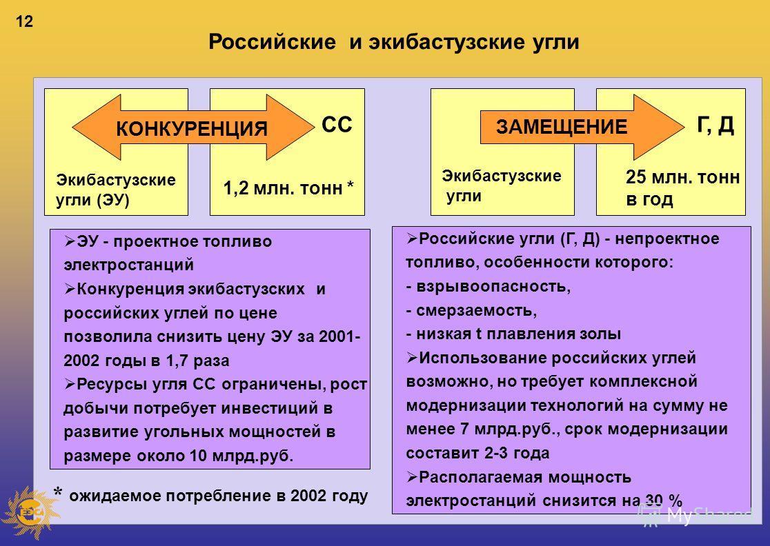 12 Российские и экибастузские угли ЗАМЕЩЕНИЕ Экибастузские угли (ЭУ) Экибастузские угли Г, ДСС 1,2 млн. тонн * 25 млн. тонн в год КОНКУРЕНЦИЯ ЭУ - проектное топливо электростанций Конкуренция экибастузских и российских углей по цене позволила снизить