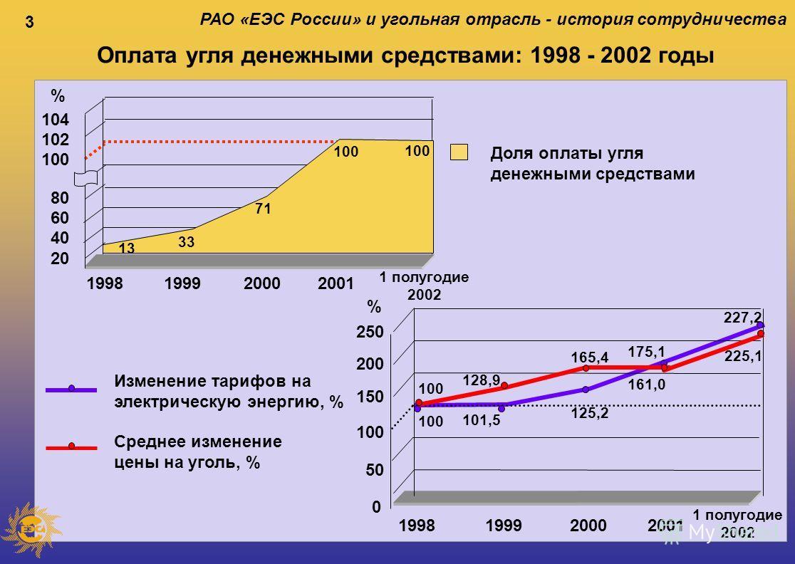 3 РАО «ЕЭС России» и угольная отрасль - история сотрудничества Оплата угля денежными средствами: 1998 - 2002 годы Доля оплаты угля денежными средствами 199819992001 20 40 80 100 102 60 104 % 2000 1 полугодие 2002 71 33 Изменение тарифов на электричес