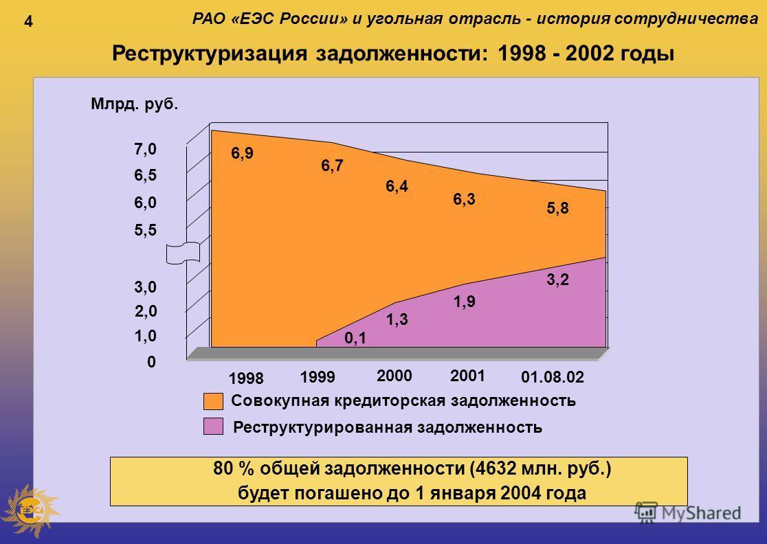 4 РАО «ЕЭС России» и угольная отрасль - история сотрудничества Реструктуризация задолженности: 1998 - 2002 годы 1998 1999 2000 01.08.02 2001 80 % общей задолженности (4632 млн. руб.) будет погашено до 1 января 2004 года Реструктурированная задолженно