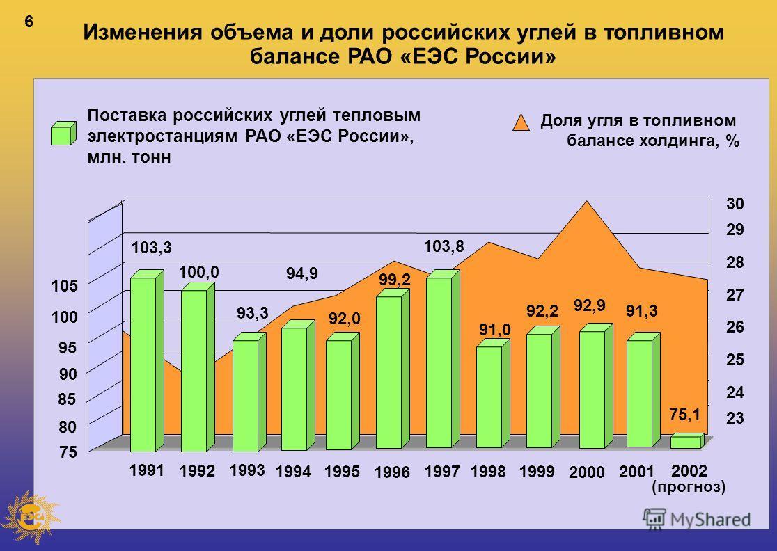 6 Изменения объема и доли российских углей в топливном балансе РАО «ЕЭС России» Поставка российских углей тепловым электростанциям РАО «ЕЭС России», млн. тонн Доля угля в топливном балансе холдинга, % 2002 (прогноз) 19911993 1992 199419951997 1996 19