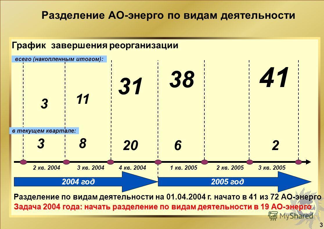 3 Разделение АО-энерго по видам деятельности 2 кв. 2004 всего (накопленным итогом): в текущем квартале: 3 3 кв. 2004 3 8 11 206 31 38 4 кв. 20042 кв. 2005 2004 год2005 год График завершения реорганизации 1 кв. 2005 4141 2 3 кв. 2005 Разделение по вид