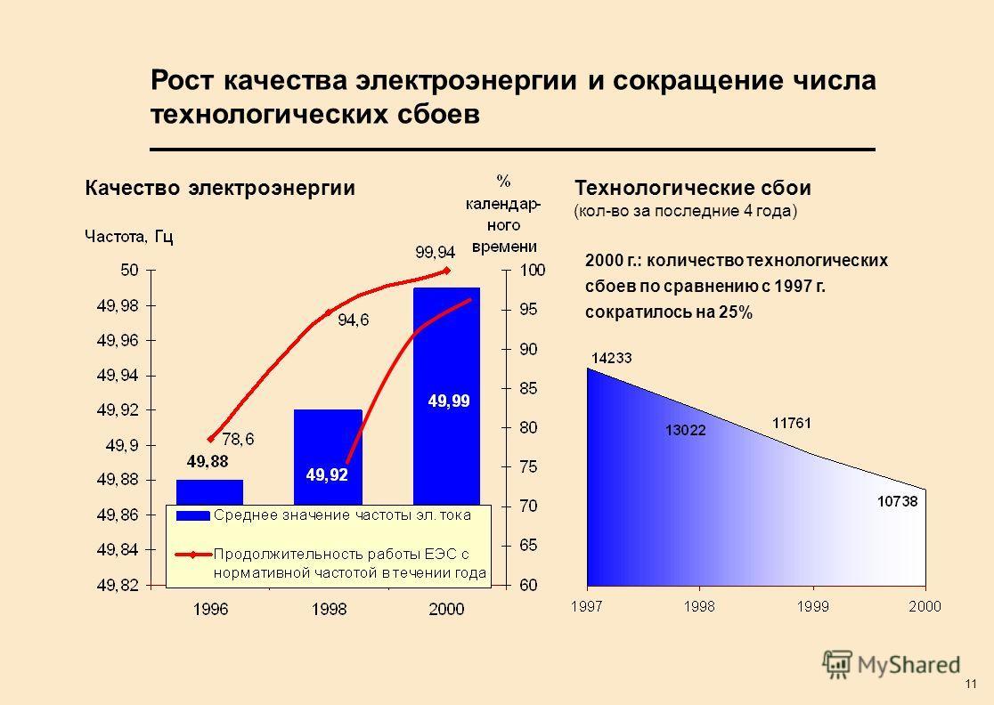11 Рост качества электроэнергии и сокращение числа технологических сбоев Качество электроэнергииТехнологические сбои (кол-во за последние 4 года) 2000 г.: количество технологических сбоев по сравнению с 1997 г. сократилось на 25%