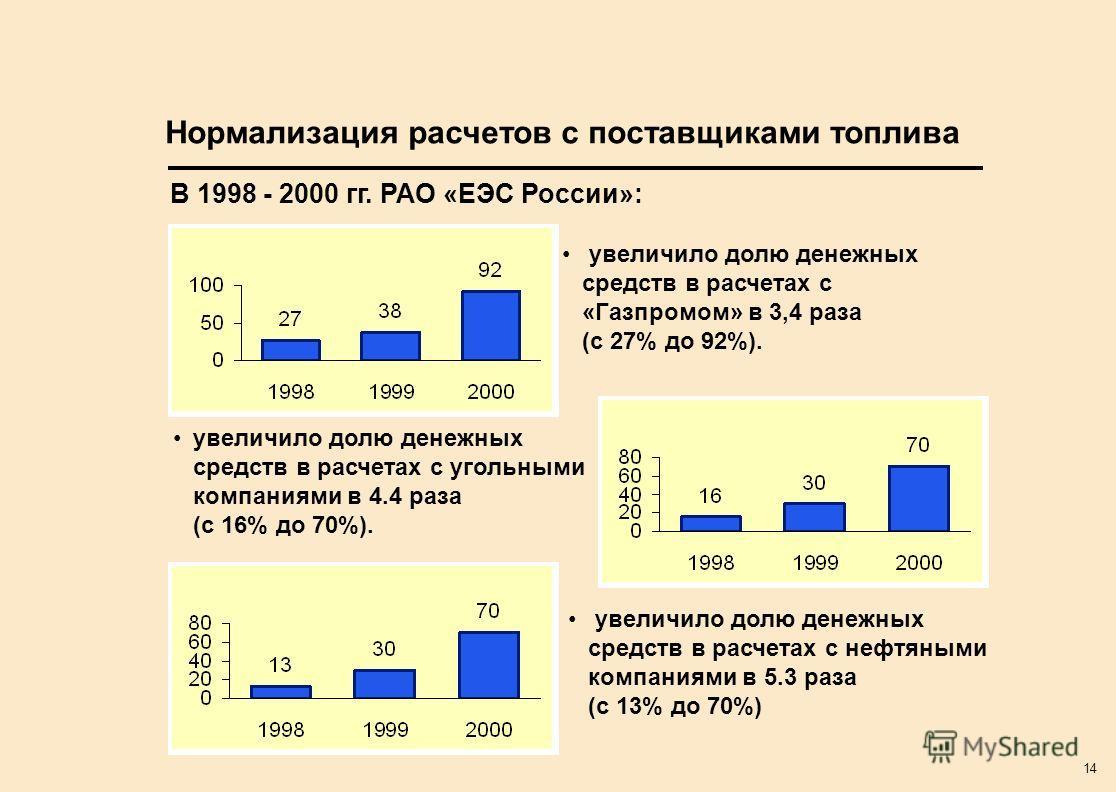 14 Нормализация расчетов с поставщиками топлива увеличило долю денежных средств в расчетах с «Газпромом» в 3,4 раза (с 27% до 92%). увеличило долю денежных средств в расчетах с угольными компаниями в 4.4 раза (с 16% до 70%). увеличило долю денежных с