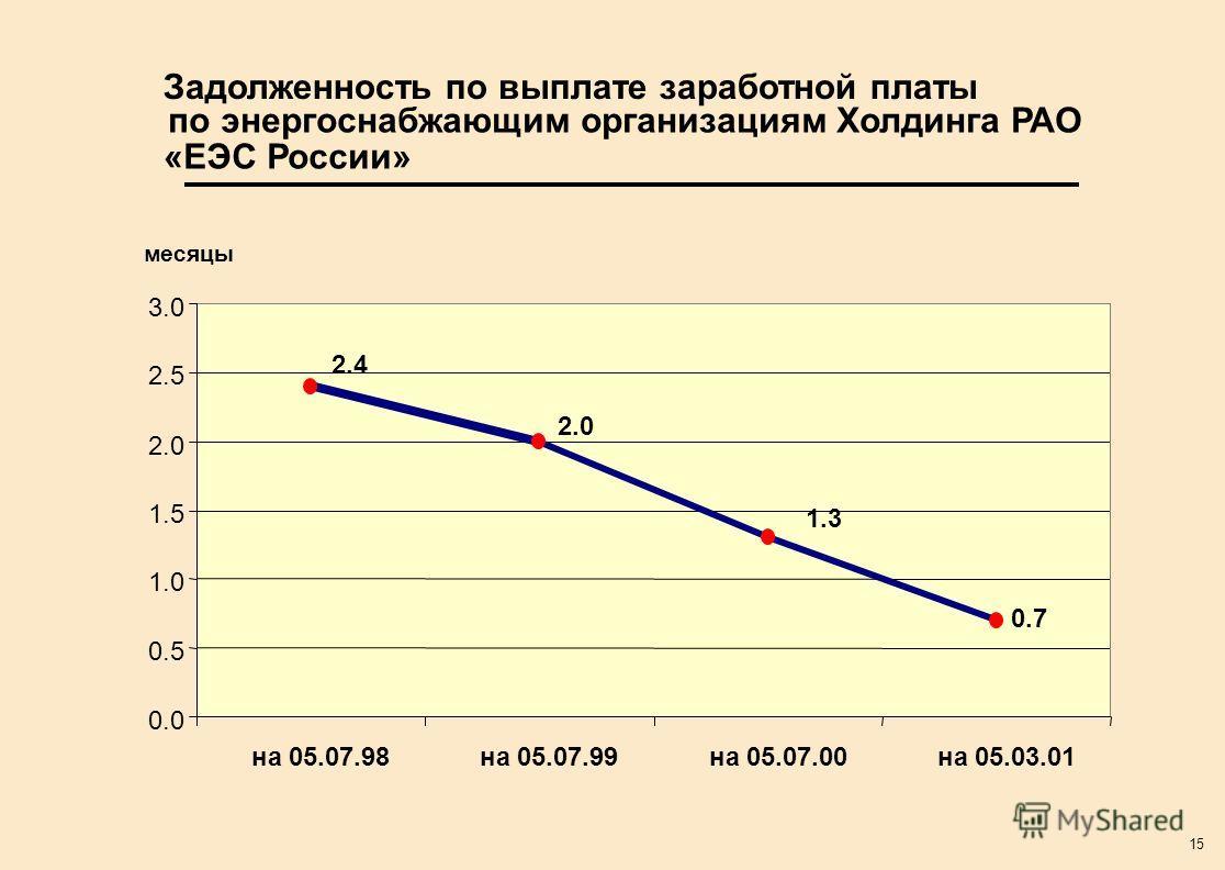 15 Задолженность по выплате заработной платы по энергоснабжающим организациям Холдинга РАО «ЕЭС России» 0.7 1.3 2.0 2.4 0.0 0.5 1.0 1.5 2.0 2.5 3.0 на 05.07.98на 05.07.99на 05.07.00на 05.03.01 месяцы