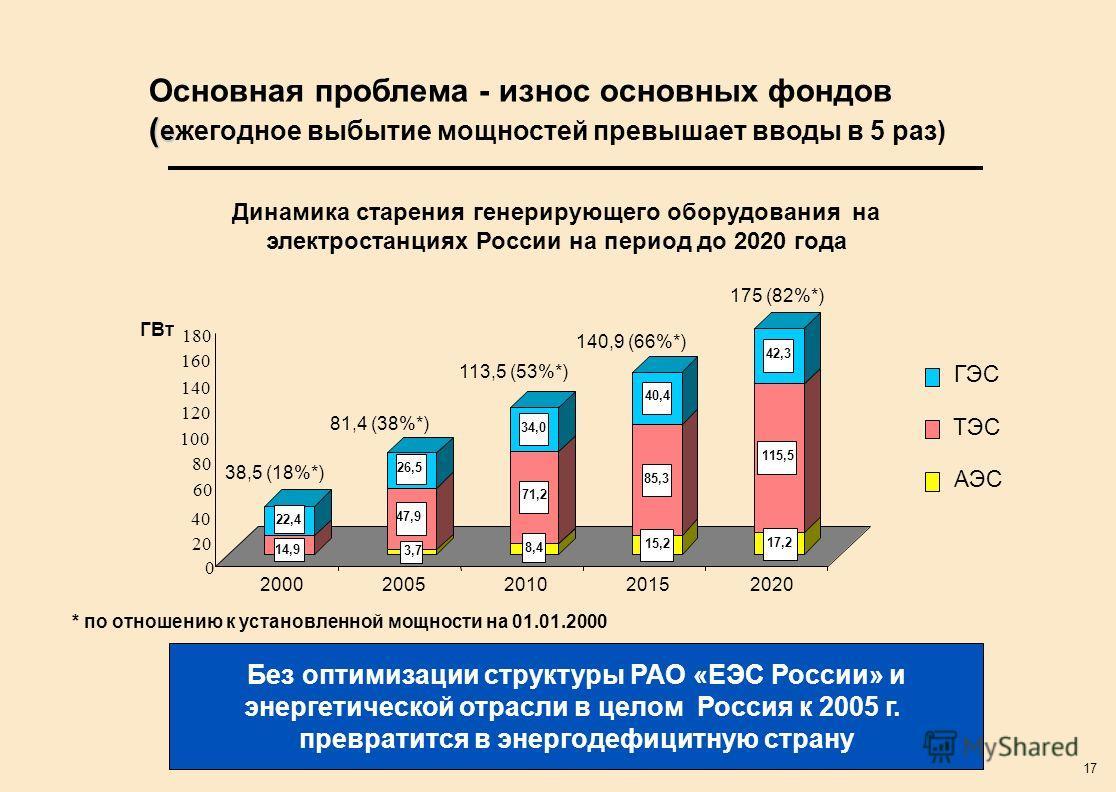 17 ( е Основная проблема - износ основных фондов ( ежегодное выбытие мощностей превышает вводы в 5 раз) Без оптимизации структуры РАО «ЕЭС России» и энергетической отрасли в целом Россия к 2005 г. превратится в энергодефицитную страну Динамика старен