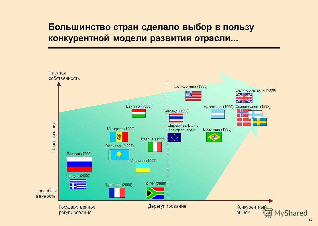 23 Большинство стран сделало выбор в пользу конкурентной модели развития отрасли... Дерегулирование Приватизация Россия (2000) Франция (2000) Венгрия (1999) Таиланд (1996) Италия (1999) Калифорния (1995) Великобритания (1990) Украина (1997) Скандинав