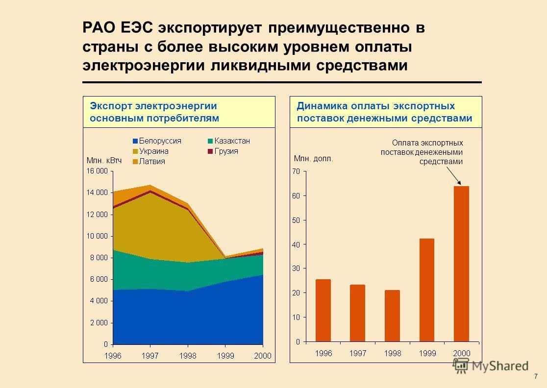7 РАО ЕЭС экспортирует преимущественно в страны с более высоким уровнем оплаты электроэнергии ликвидными средствами Млн. кВтч Экспорт электроэнергии основным потребителям Динамика оплаты экспортных поставок денежными средствами Оплата экспортных пост