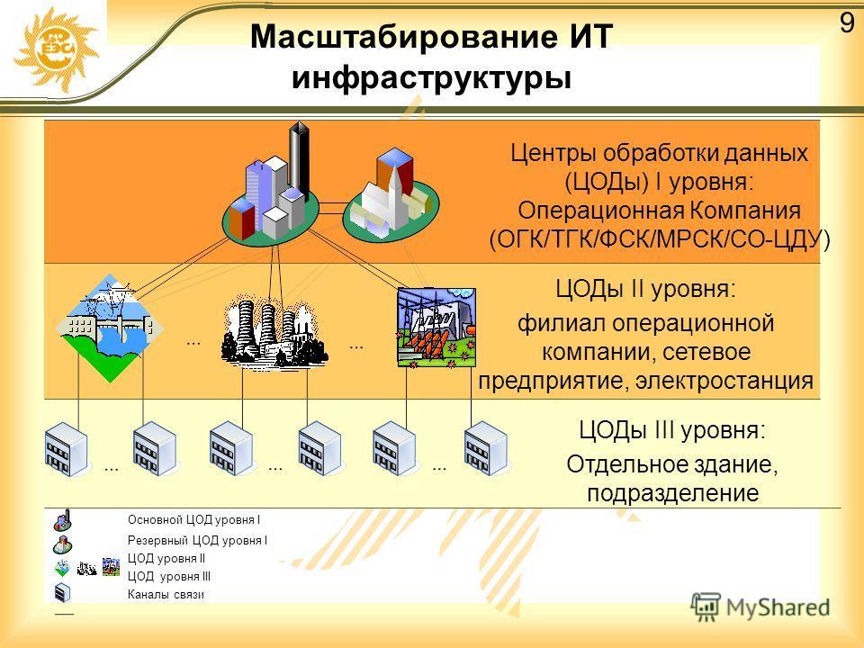 9 Масштабирование ИТ инфраструктуры Основной ЦОД уровня I Резервный ЦОД уровня I ЦОД уровня II ЦОД уровня III Каналы связи Центры обработки данных (ЦОДы) I уровня: Операционная Компания (ОГК/ТГК/ФСК/МРСК/СО-ЦДУ) ЦОДы II уровня: филиал операционной ко