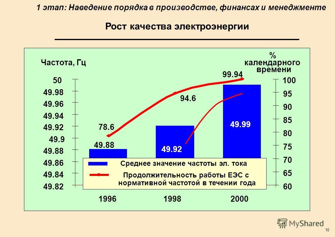 10 Рост качества электроэнергии 49.88 49.92 49.99 78.6 94.6 99.94 49.82 49.84 49.86 49.88 49.9 49.92 49.94 49.96 49.98 50 199619982000 Частота, Гц 60 65 70 75 80 85 90 95 100 % календарного времени Среднее значение частоты эл. тока Продолжительность
