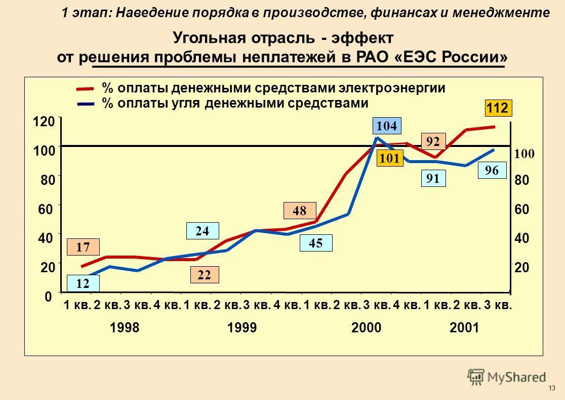 13 Угольная отрасль - эффект от решения проблемы неплатежей в РАО «ЕЭС России» 0 20 40 60 80 100 120 1 кв.2 кв.3 кв.4 кв.1 кв.2 кв.3 кв.4 кв.1 кв.2 кв.3 кв.4 кв.1 кв.2 кв.3 кв. 112 17 22 48 92 100 % оплаты денежными средствами электроэнергии % оплаты