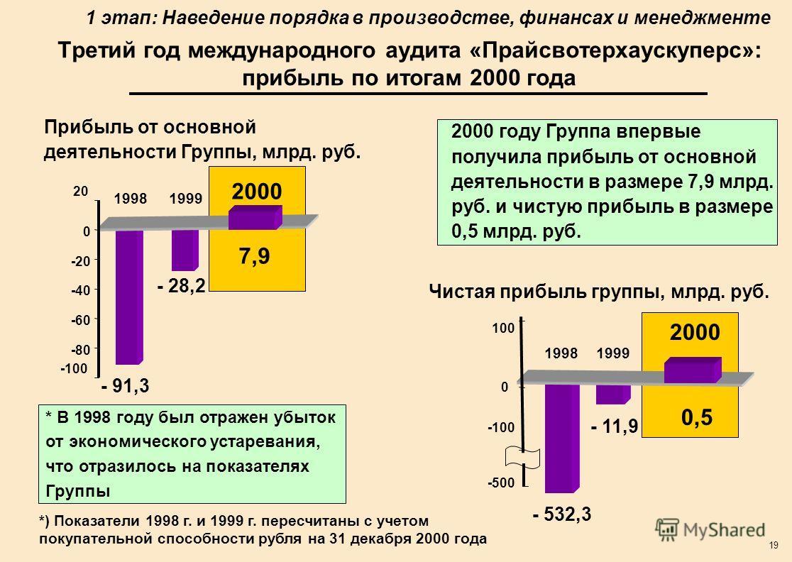 19 Третий год международного аудита «Прайсвотерхаускуперс»: прибыль по итогам 2000 года *) Показатели 1998 г. и 1999 г. пересчитаны с учетом покупательной способности рубля на 31 декабря 2000 года -100 20 19981999 2000 -80 -60 -40 -20 0 7,9 - 28,2 -