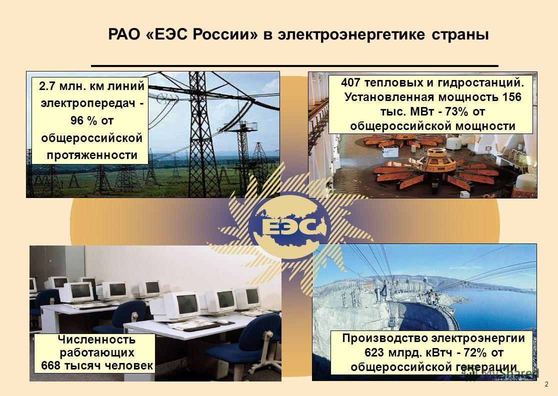 2 Численность работающих 668 тысяч человек Производство электроэнергии 623 млрд. кВтч - 72% от общероссийской генерации 2.7 млн. км линий электропередач - 96 % от общероссийской протяженности 407 тепловых и гидростанций. Установленная мощность 156 ты
