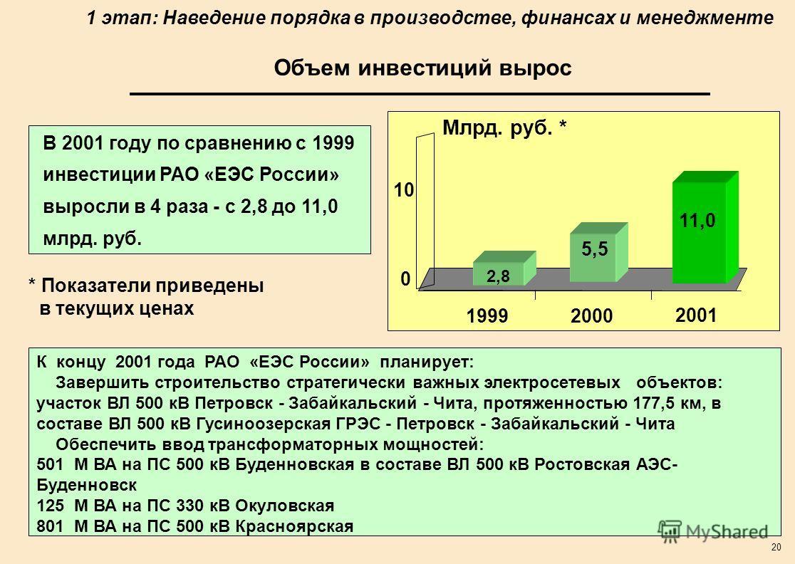 20 Объем инвестиций вырос В 2001 году по сравнению с 1999 инвестиции РАО «ЕЭС России» выросли в 4 раза - с 2,8 до 11,0 млрд. руб. Млрд. руб. * 2,8 5,5 0 10 1999 2000 2001 11,0 К концу 2001 года РАО «ЕЭС России» планирует: Завершить строительство стра