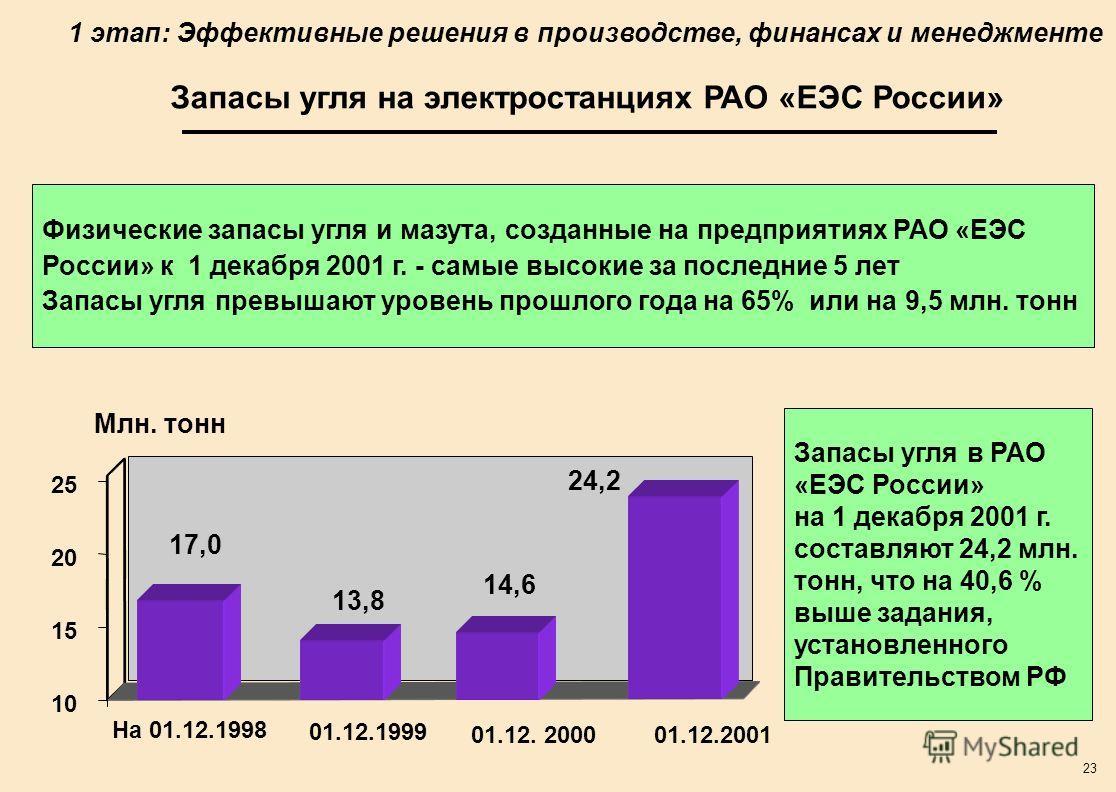 23 Физические запасы угля и мазута, созданные на предприятиях РАО «ЕЭС России» к 1 декабря 2001 г. - самые высокие за последние 5 лет Запасы угля превышают уровень прошлого года на 65% или на 9,5 млн. тонн Запасы угля на электростанциях РАО «ЕЭС Росс