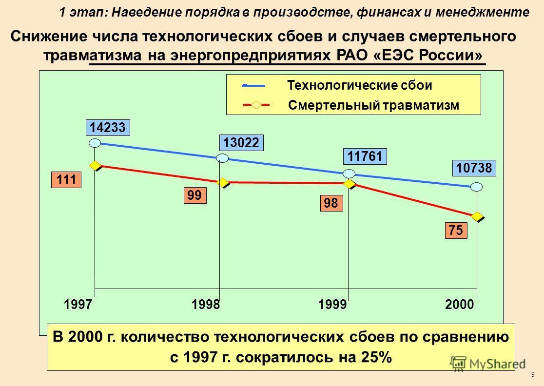 9 Снижение числа технологических сбоев и случаев смертельного травматизма на энергопредприятиях РАО «ЕЭС России» В 2000 г. количество технологических сбоев по сравнению с 1997 г. сократилось на 25% 11761 10738 13022 14233 75 98 99 111 199719981999200