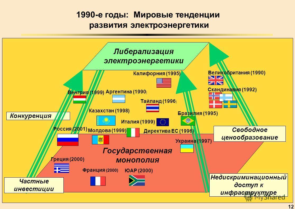 12 Конкуренция Либерализация электроэнергетики Государственная монополия Свободное ценообразование Недискриминационный доступ к инфраструктуре Частные инвестиции 1990-е годы: Мировые тенденции развития электроэнергетики Россия (2001) Франция (2000) В