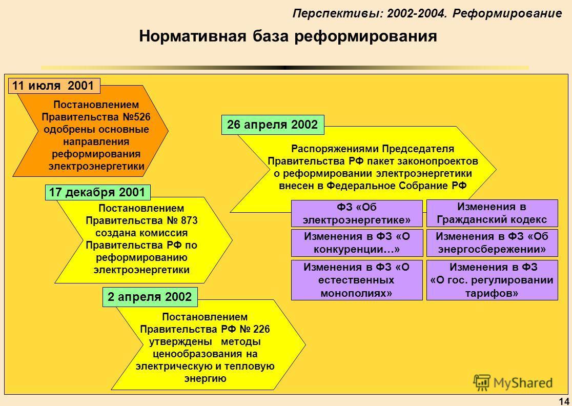 14 Нормативная база реформирования 26 апреля 2002 Распоряжениями Председателя Правительства РФ пакет законопроектов о реформировании электроэнергетики внесен в Федеральное Собрание РФ 11 июля 2001 Постановлением Правительства 526 одобрены основные на