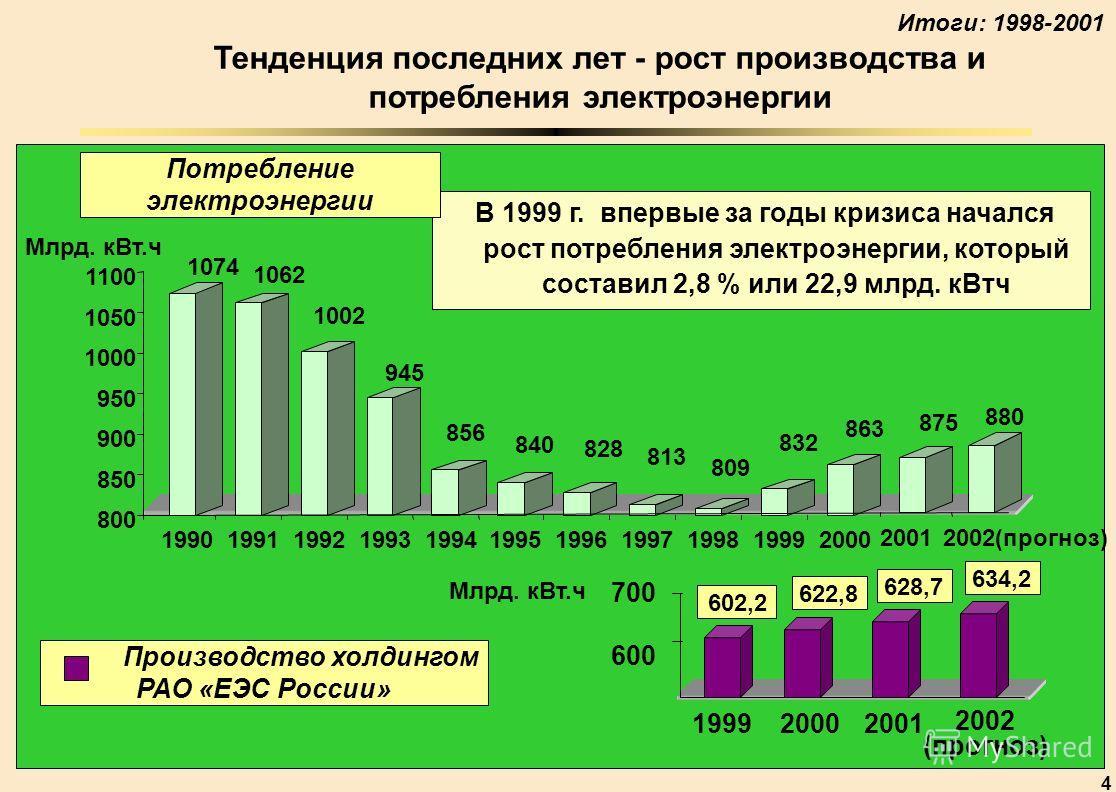 4 Тенденция последних лет - рост производства и потребления электроэнергии 1074 1062 1002 945 856 840 828 813 809 832 863 800 850 900 950 1000 1050 1100 19901991199219931994199519961997199819992000 Млрд. кВт.ч В 1999 г. впервые за годы кризиса началс
