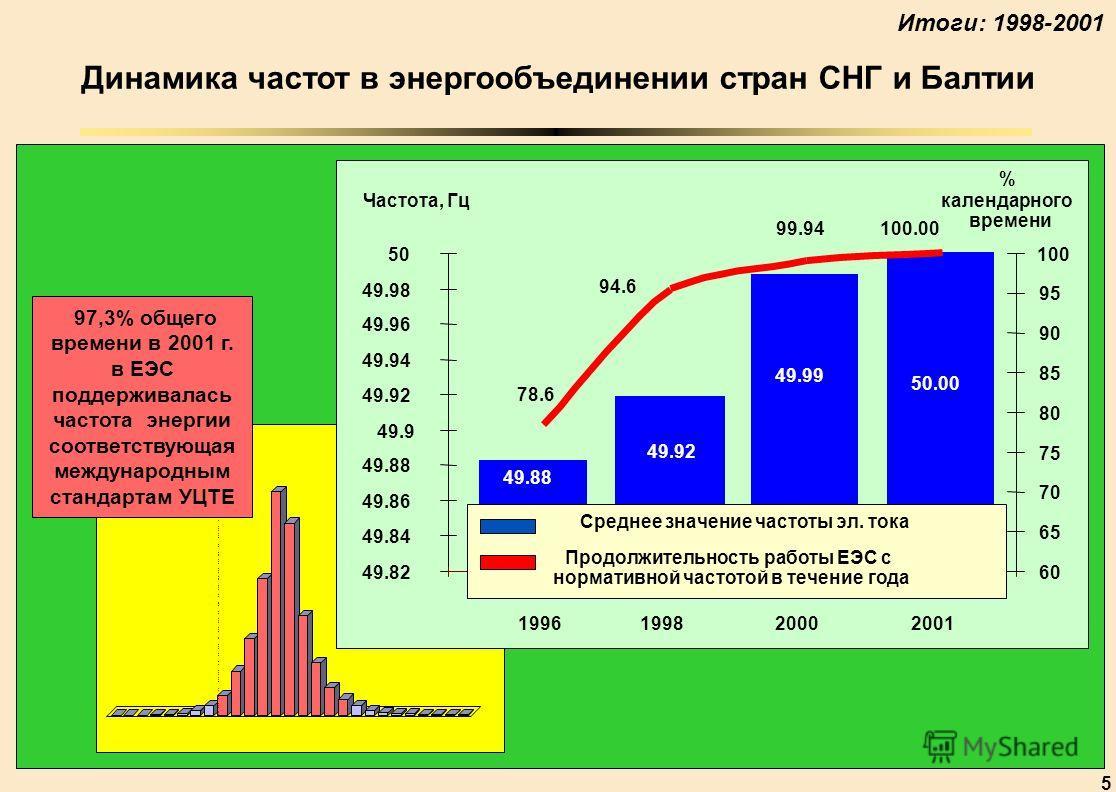 5 97,3% общего времени в 2001 г. в ЕЭС поддерживалась частота энергии соответствующая международным стандартам УЦТЕ Динамика частот в энергообъединении стран СНГ и Балтии 49.88 49.92 49.99 78.6 94.6 99.94 49.82 49.84 49.86 49.88 49.9 49.92 49.94 49.9