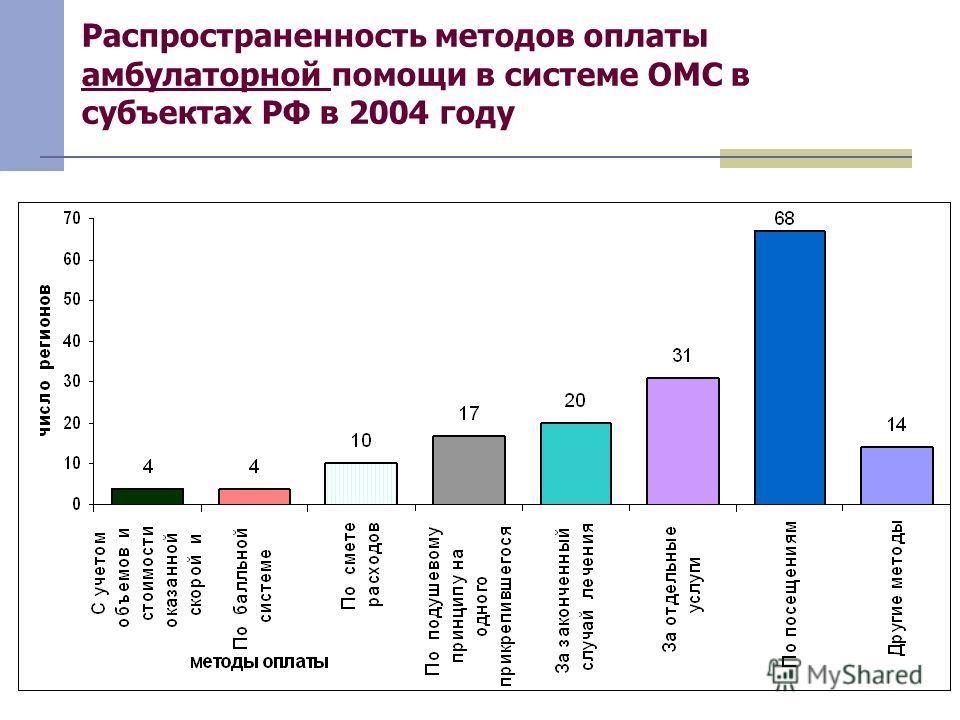 Распространенность методов оплаты амбулаторной помощи в системе ОМС в субъектах РФ в 2004 году