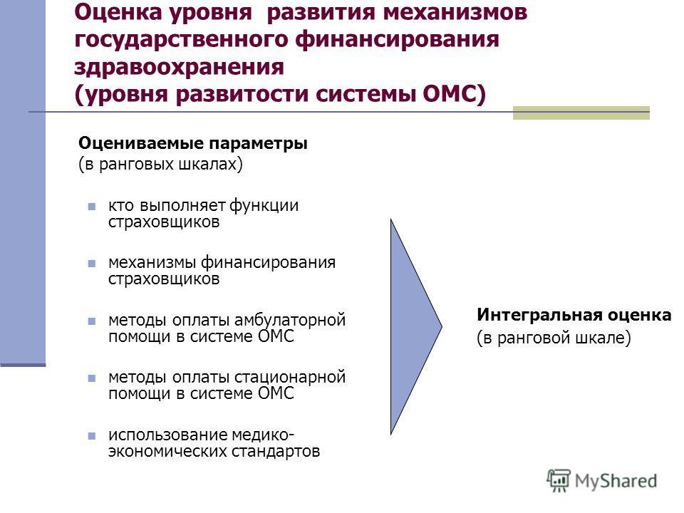 Оценка уровня развития механизмов государственного финансирования здравоохранения (уровня развитости системы ОМС) Оцениваемые параметры (в ранговых шкалах) кто выполняет функции страховщиков механизмы финансирования страховщиков методы оплаты амбулат