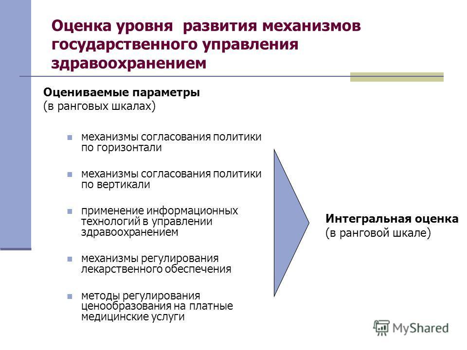 Оценка уровня развития механизмов государственного управления здравоохранением Оцениваемые параметры (в ранговых шкалах) механизмы согласования политики по горизонтали механизмы согласования политики по вертикали применение информационных технологий