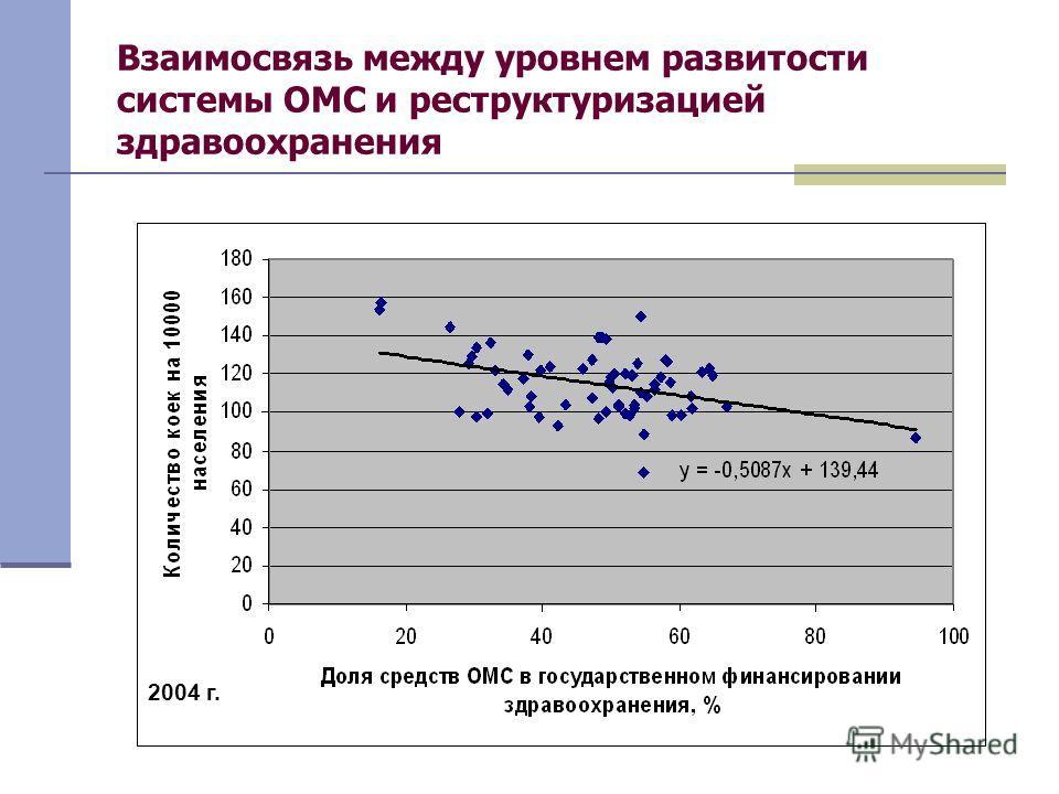Взаимосвязь между уровнем развитости системы ОМС и реструктуризацией здравоохранения 2004 г.