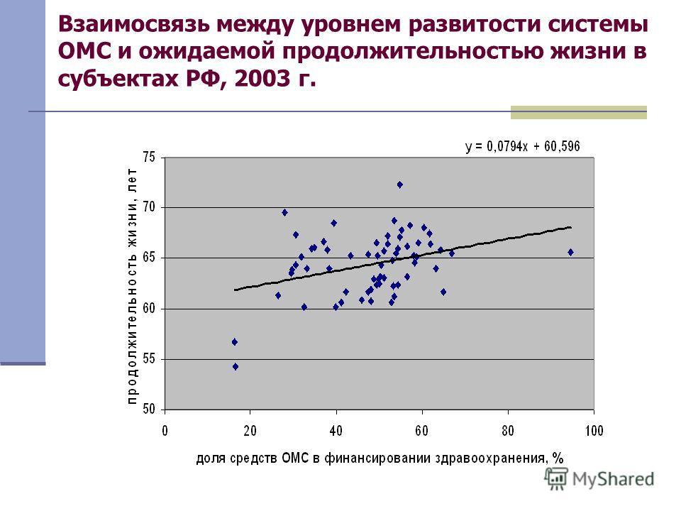 Взаимосвязь между уровнем развитости системы ОМС и ожидаемой продолжительностью жизни в субъектах РФ, 2003 г.