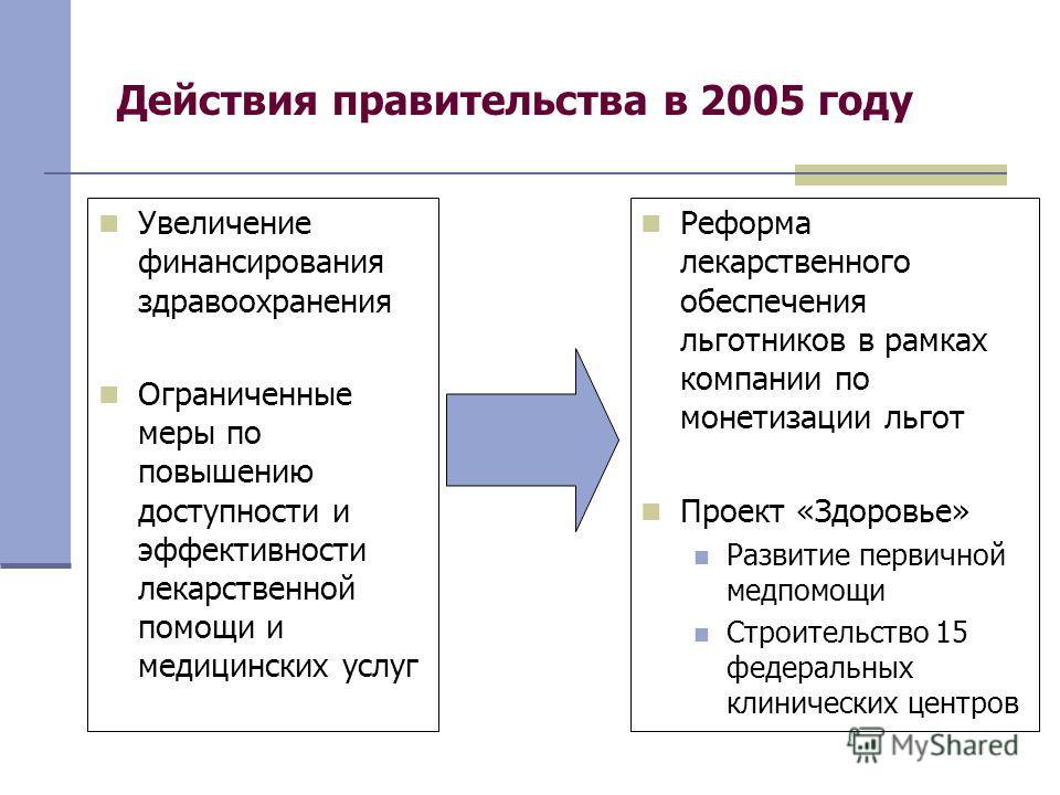 Действия правительства в 2005 году Увеличение финансирования здравоохранения Ограниченные меры по повышению доступности и эффективности лекарственной помощи и медицинских услуг Реформа лекарственного обеспечения льготников в рамках компании по монети