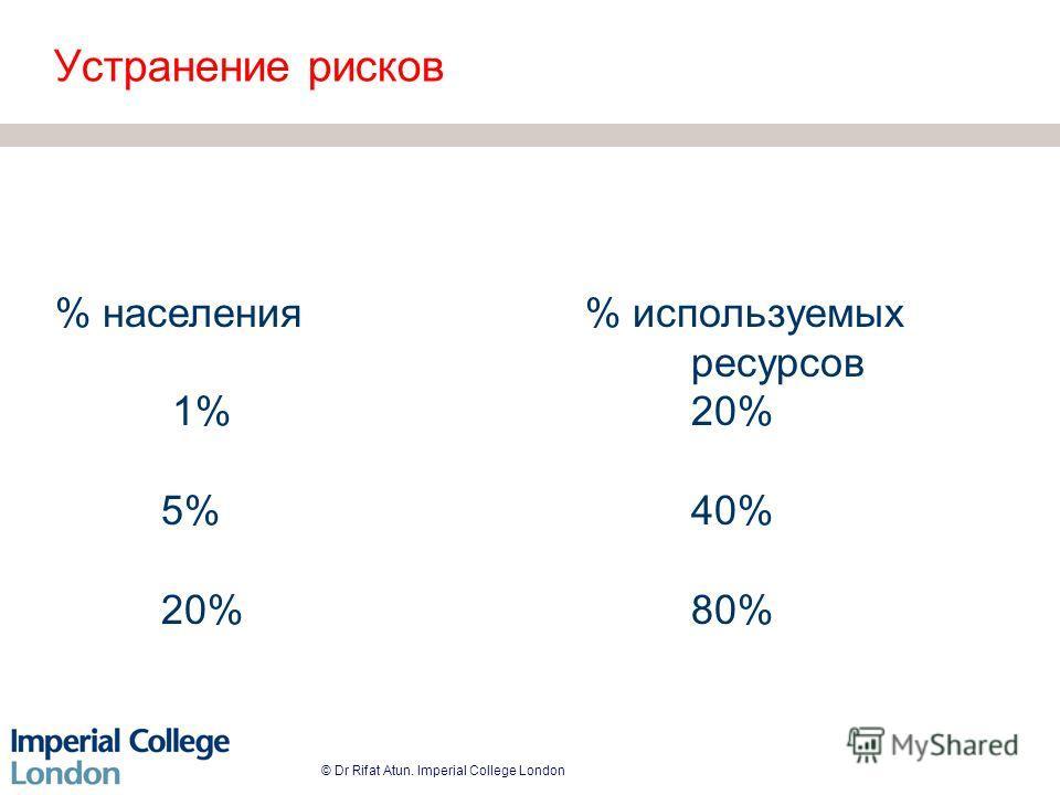 © Dr Rifat Atun. Imperial College London Устранение рисков % населения% используемых ресурсов 1%20% 5%40% 20%80%
