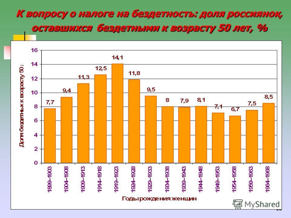 18 К вопросу о налоге на бездетность: доля россиянок, оставшихся бездетными к возрасту 50 лет, %