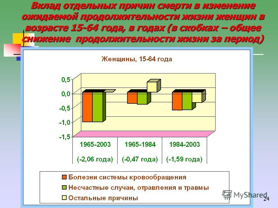 24 Вклад отдельных причин смерти в изменение ожидаемой продолжительности жизни женщин в возрасте 15-64 года, в годах (в скобках – общее снижение продолжительности жизни за период)