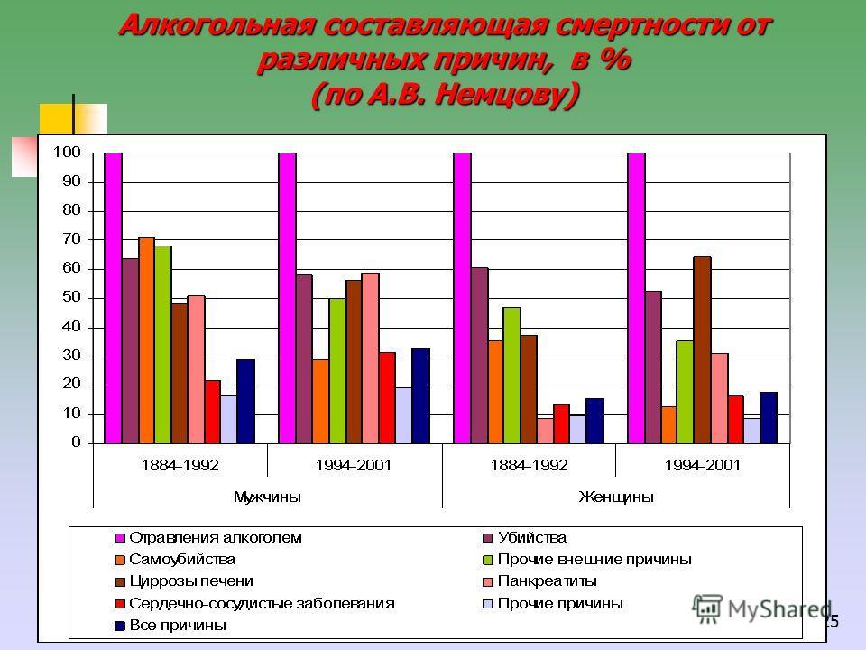 25 Алкогольная составляющая смертности от различных причин, в % (по А.В. Немцову)
