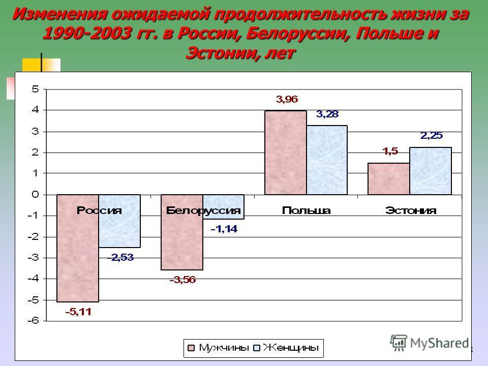 28 Изменения ожидаемой продолжительность жизни за 1990-2003 гг. в России, Белоруссии, Польше и Эстонии, лет