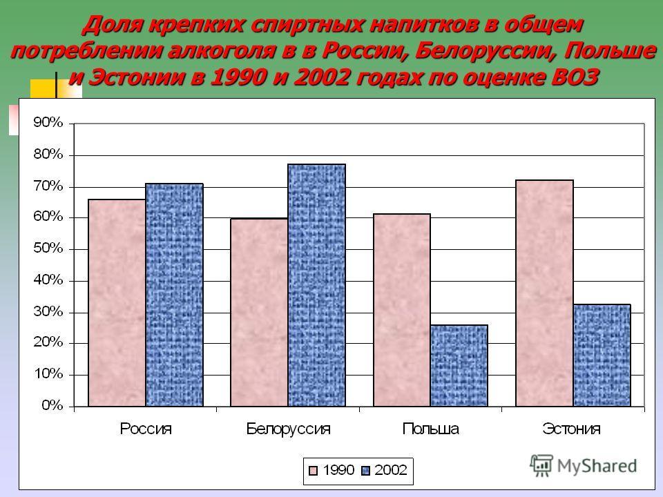 29 Доля крепких спиртных напитков в общем потреблении алкоголя в в России, Белоруссии, Польше и Эстонии в 1990 и 2002 годах по оценке ВОЗ