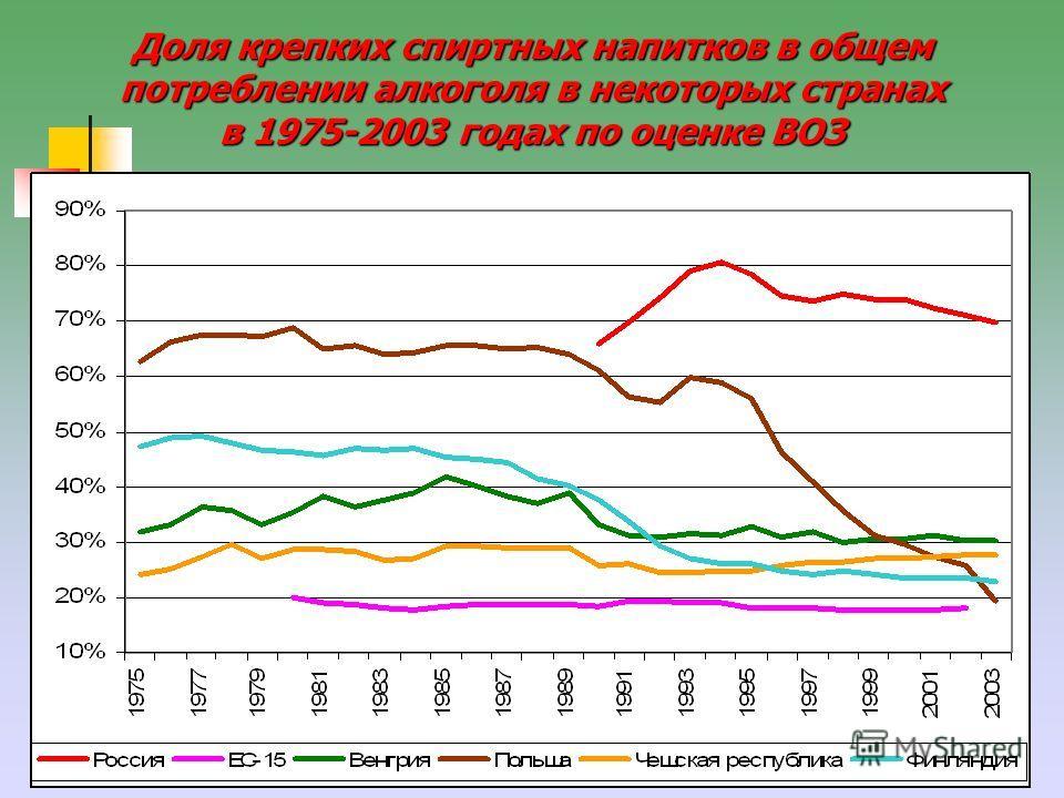 30 Доля крепких спиртных напитков в общем потреблении алкоголя в некоторых странах в 1975-2003 годах по оценке ВОЗ