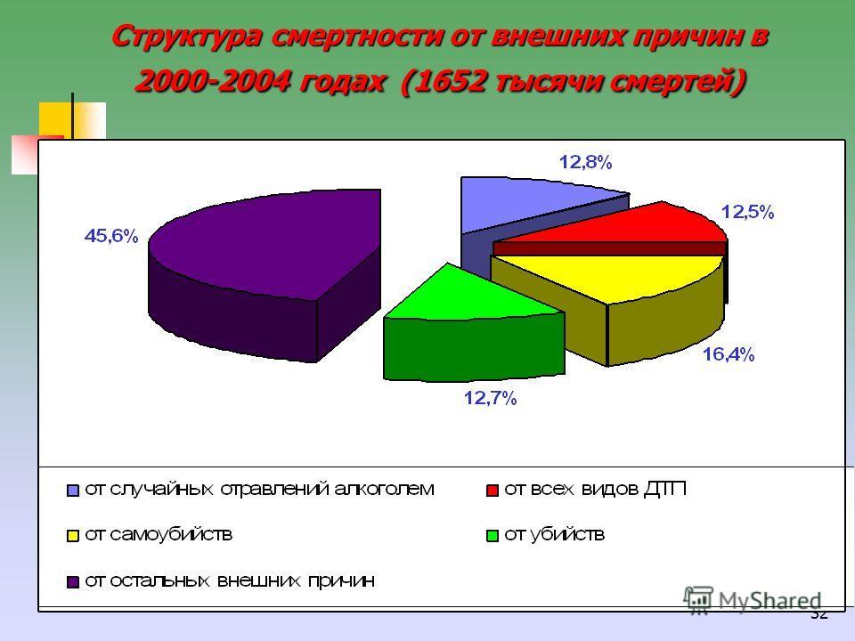 32 Структура смертности от внешних причин в 2000-2004 годах(1652 тысячи смертей) Структура смертности от внешних причин в 2000-2004 годах (1652 тысячи смертей)