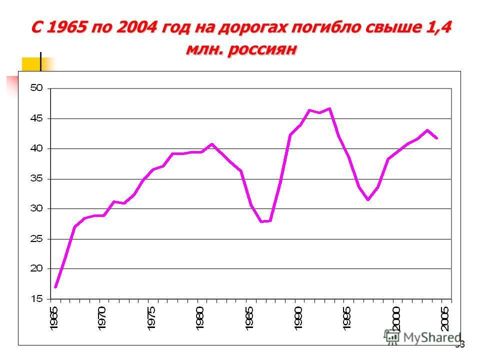 33 С 1965 по 2004 год на дорогах погибло свыше 1,4 млн. россиян